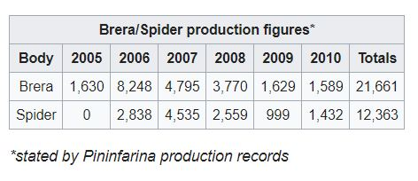 Produkcja Brery / Spider *) dane podane w dokumentacji studia Pininfarina